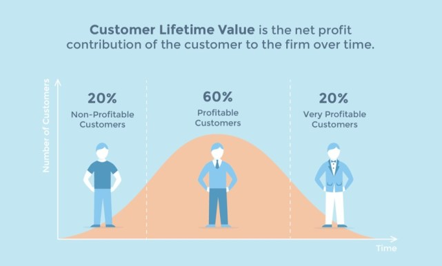 This diagram shows that the net profit contribution of a customers increases overtime.