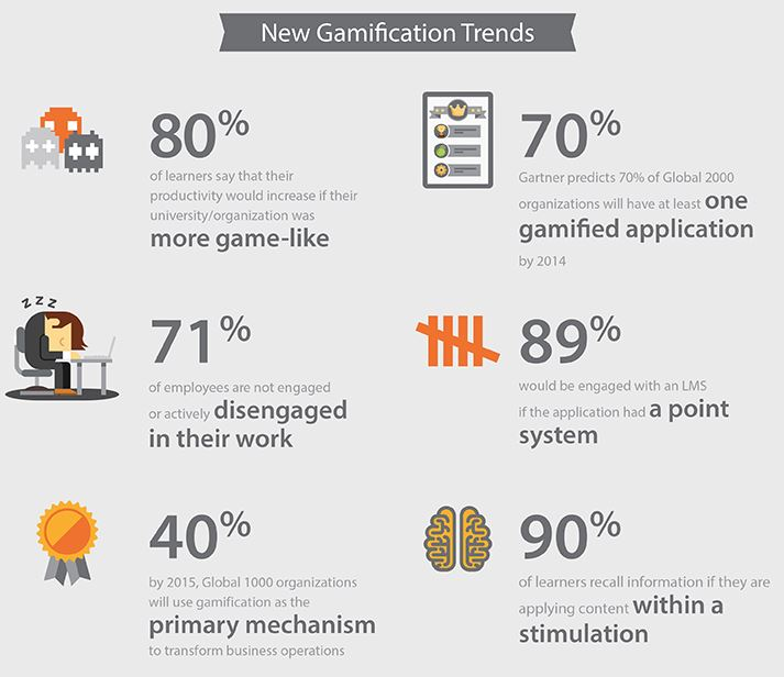Gamification trends that brands can use to help improve business marketing strategies