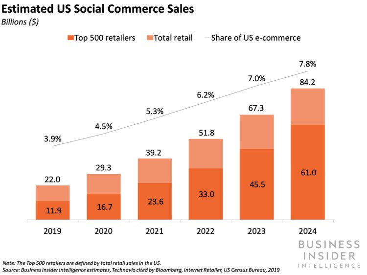 Predicted growth of social commerce which is one of the best ecommerce strategies to use for brands