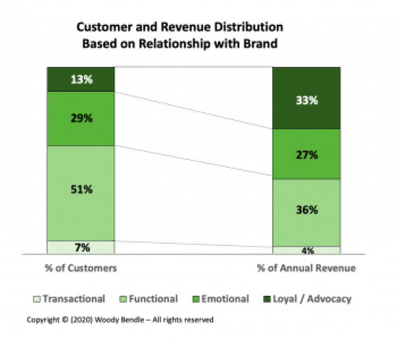 Customer and Revenue Distribution Based on Relationship with Brand