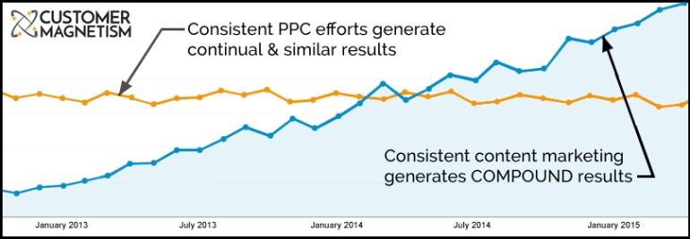 Marketing de Conteúdo e PPC