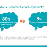 Why Customer Service is Important?