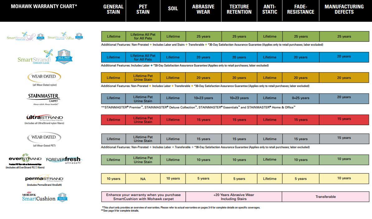 Mohawk Warranty Chart