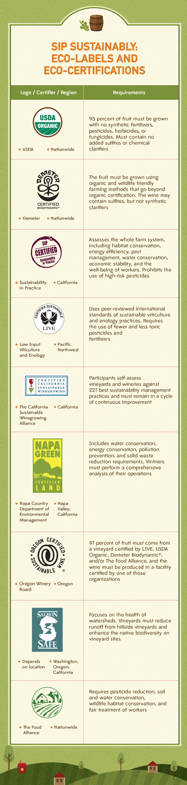 Sip Sustainably Eco-labels and Eco-certifications