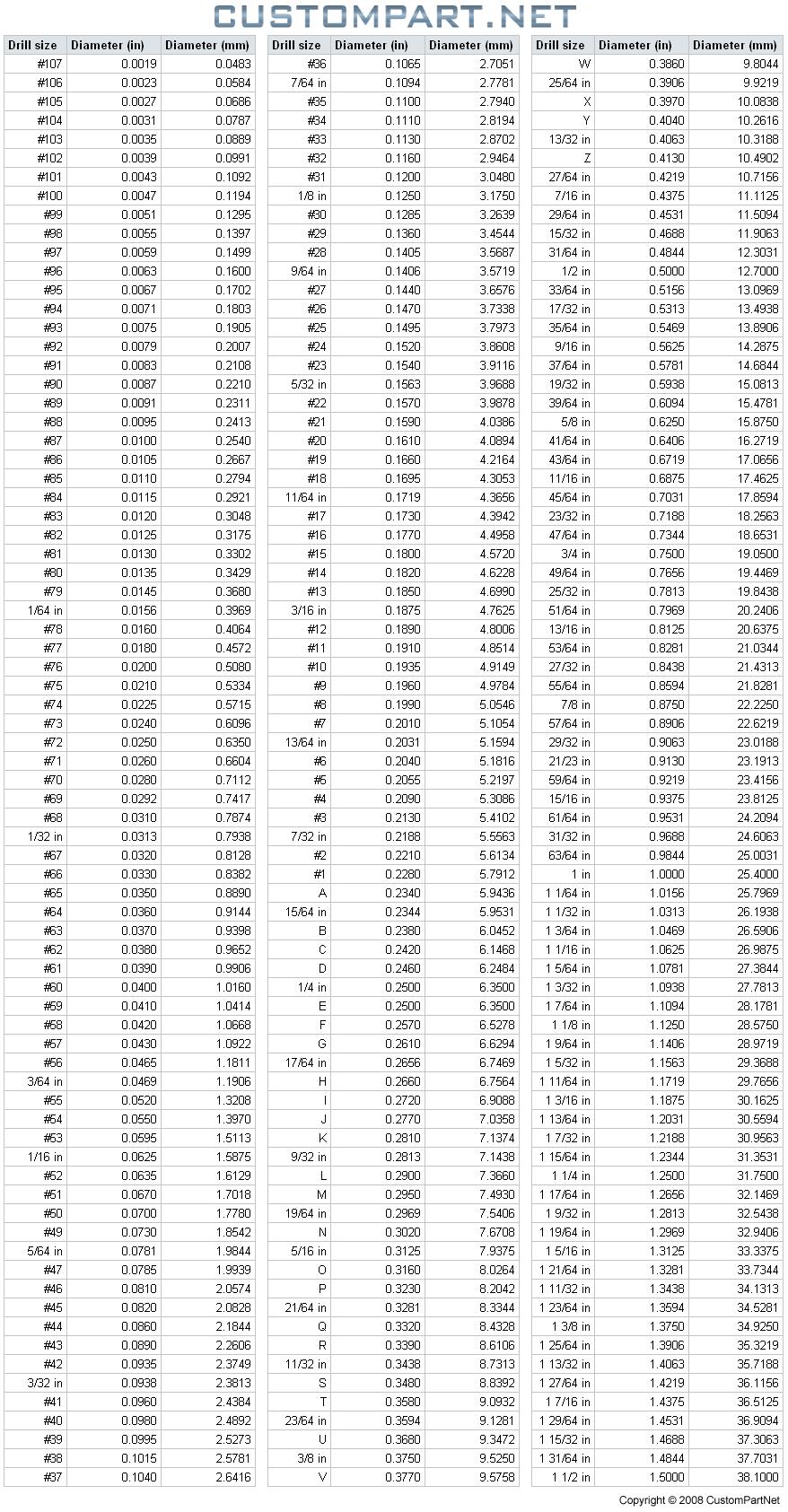 medium resolution of drill size chart english