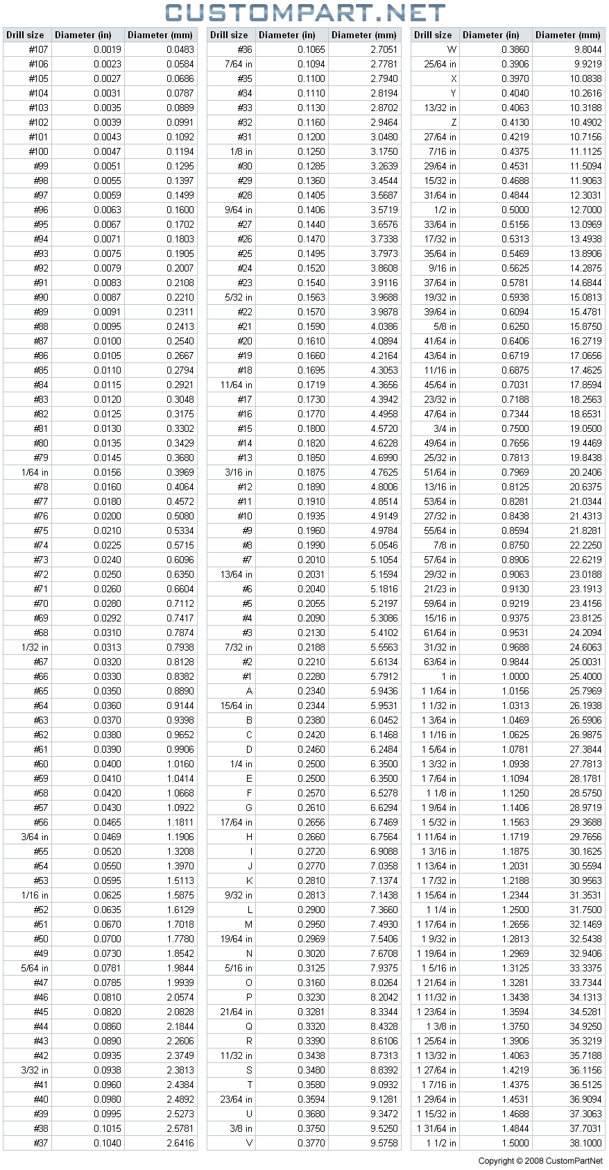 hight resolution of drill size chart english