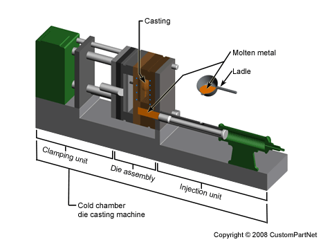 Die casting cold chamber machine overview