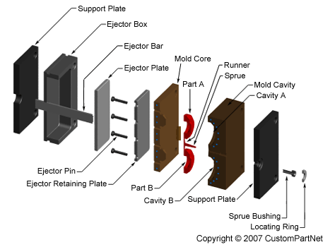 Injection molding mold exploded view