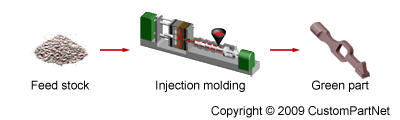 MIM Injection Molding
