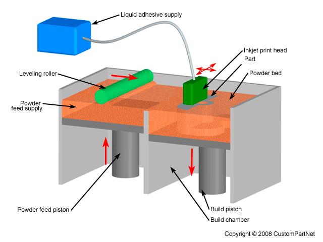 Cómo funciona ( III ): Impresión por inyección en lecho de polvo (Powder-bed ink-jet)