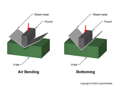 V Bending