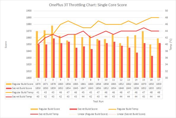 OP3T-Single-Core-Throttling