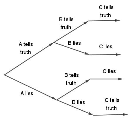 A Problem of Three Liars