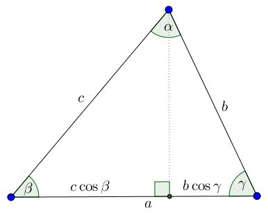 The Law of Cosines and the Law of Sines Are Equivalent