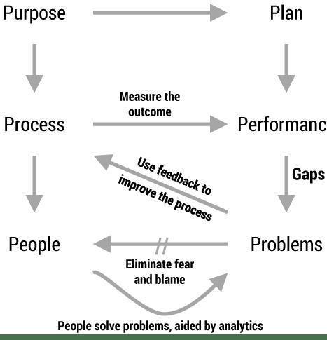 Big Data and Lean Thinking: Balancing Purpose, Process