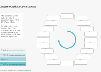 Customer activity cycle canvas