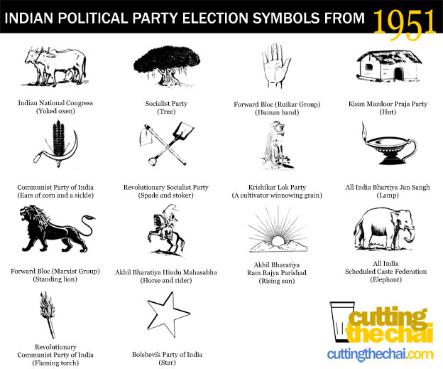 Indian Political Party Election Symbols From 1951 When Congress Had