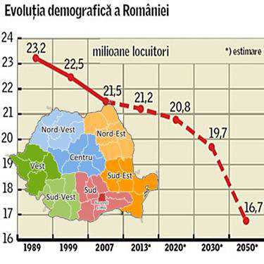 Imagini pentru evolutia demografica a romaniei grafic photo