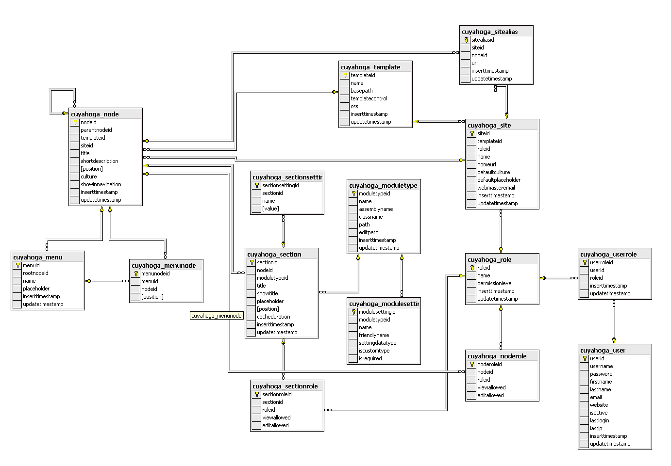 association in class diagram example tekonsha primus wiring cuyahoga developers