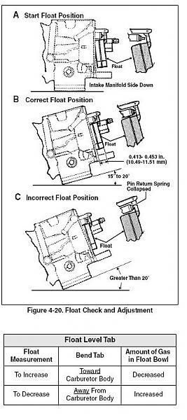 John Deere D140 Wiring Diagram Cv Performance Harley Carburetor Float Setting
