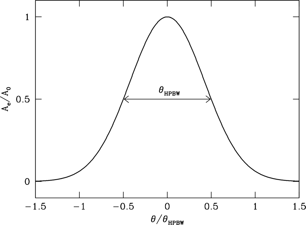 medium resolution of 3 3 3 gaussian beam solid angle and beamwidth