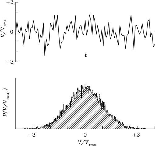 small resolution of figure 3 29 the output voltage v of a radio telescope varies rapidly on short timescales as indicated by the upper plot showing 100 independent samples of