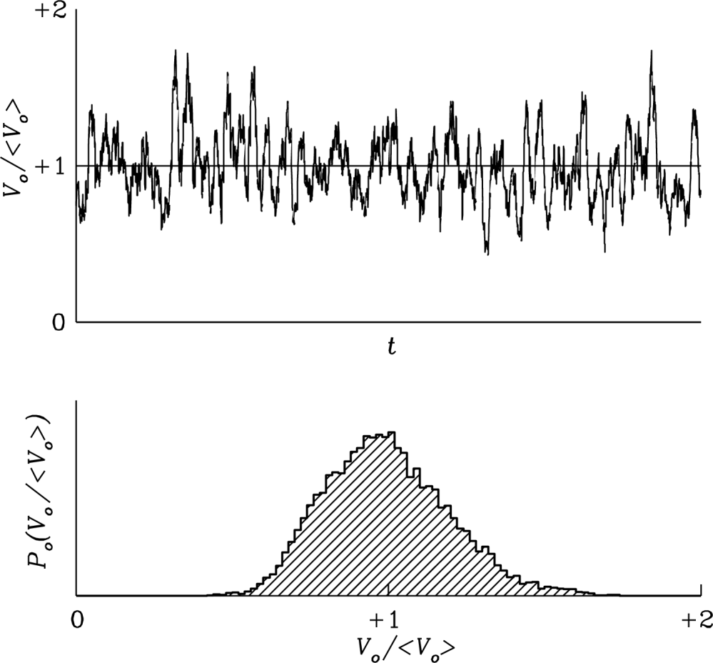 medium resolution of figure 3 34 the smoothed output voltage from the integrator varies on timescale with small amplitude t given by the ideal radiometer equation