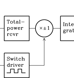 figure 3 36 block diagram of a beam switching differential radiometer the total power receiver is switched between two feeds one pointing at the source  [ 1313 x 768 Pixel ]