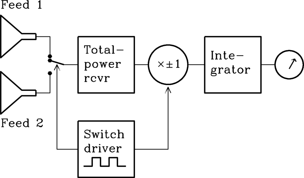 medium resolution of figure 3 36 block diagram of a beam switching differential radiometer the total power receiver is switched between two feeds one pointing at the source