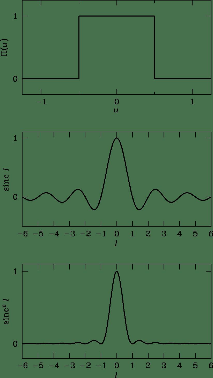 3 Radio Telescopes and Radiometers‣ Essential Radio Astronomy
