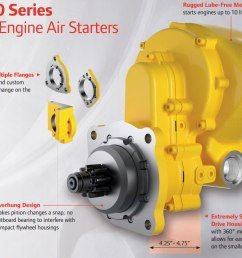 ingersoll rand ss100 small engine air starter diagram and features [ 1103 x 830 Pixel ]