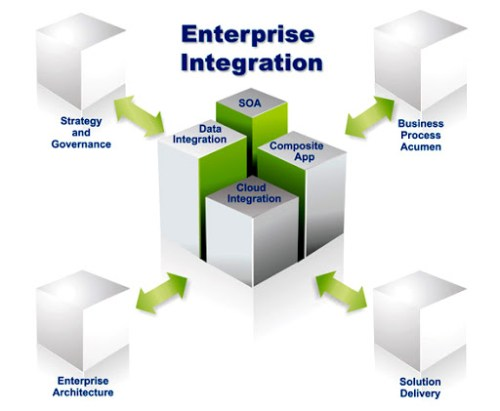 Integration Of Applications And Service Delivery