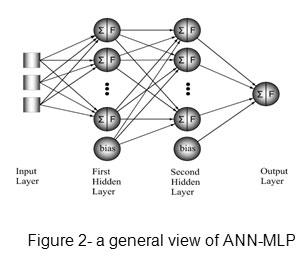 Determination Discharge Capacity of Triangular Labyrinth
