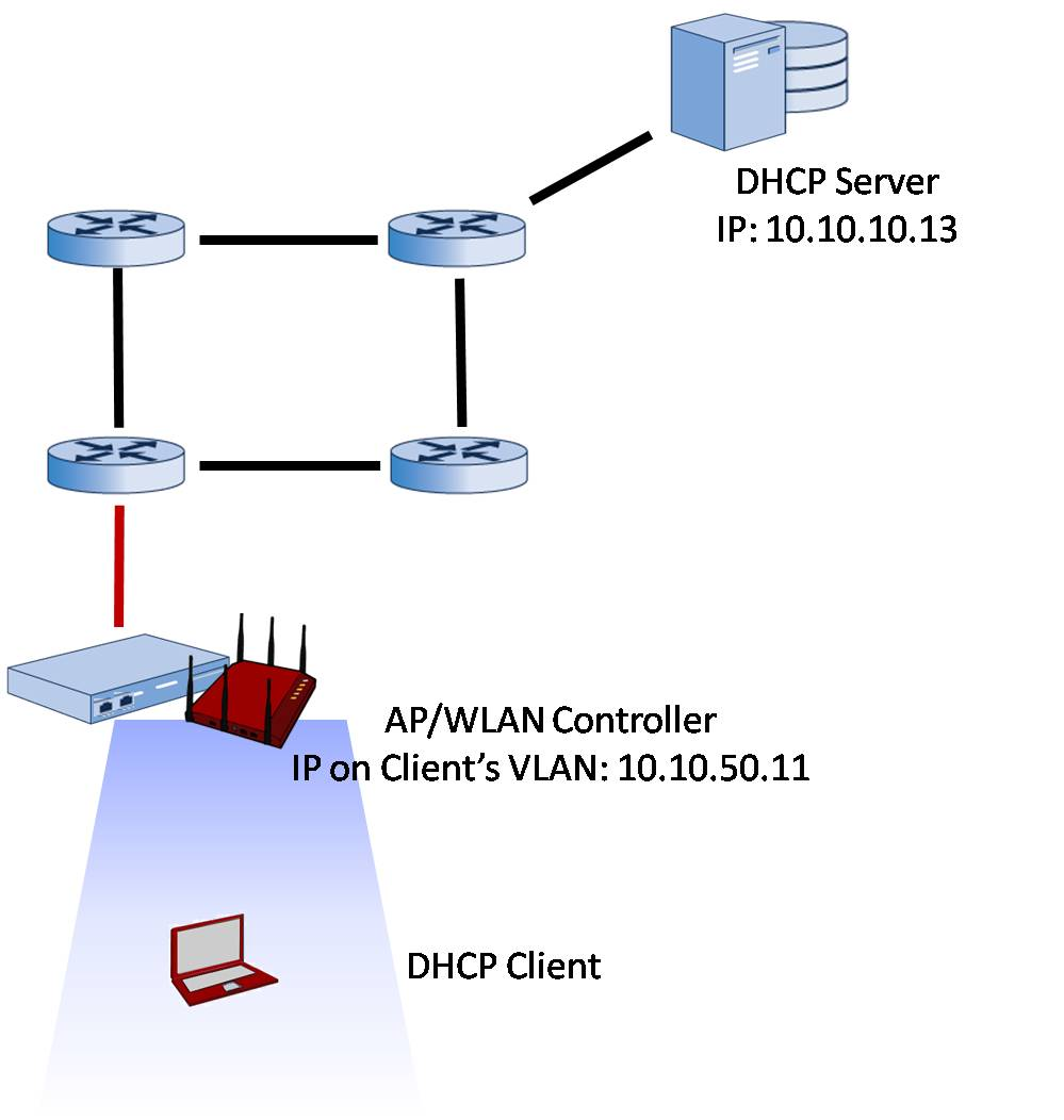 medium resolution of with dhcp bridging