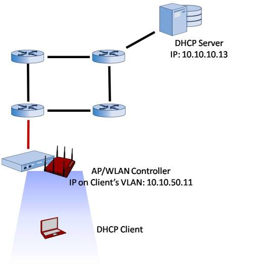 small resolution of with dhcp bridging
