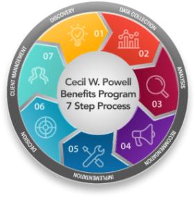 Employee Benefits Programs