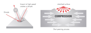Controlled Shot Peening Services | CURTISSWRIGHT SURFACE