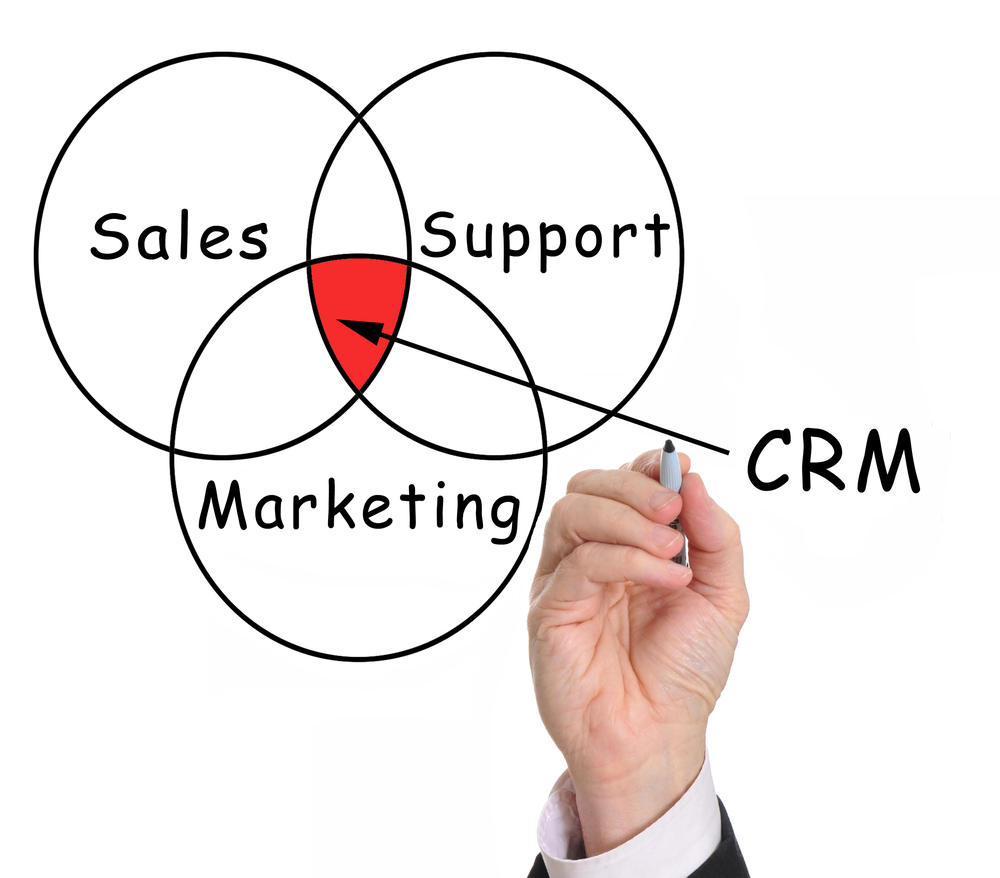 CRM Software, The Top 3 CRM Software Packages You Need to Consider if You Want to be Successful, CX Master