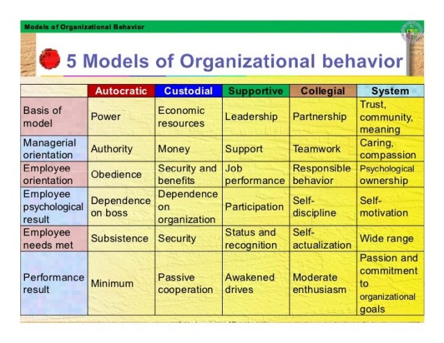 Organizational Behaviour, An Introduction to Organizational Behaviour, CX Master