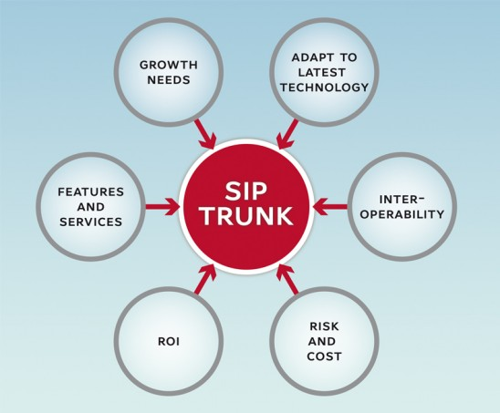 DIDs and SIP Trunking for Dummies