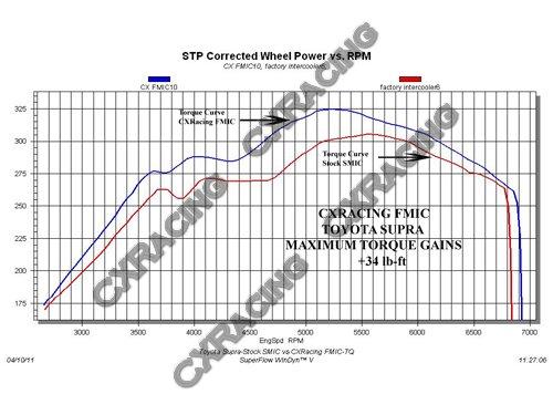 Intercooler Piping Kit For 1993-2002 Toyota Supra MKIV