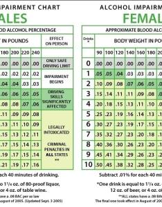 Alcohol impairment chart also estimated blood content bac macomb county owi lawyers rh cyabdolaw