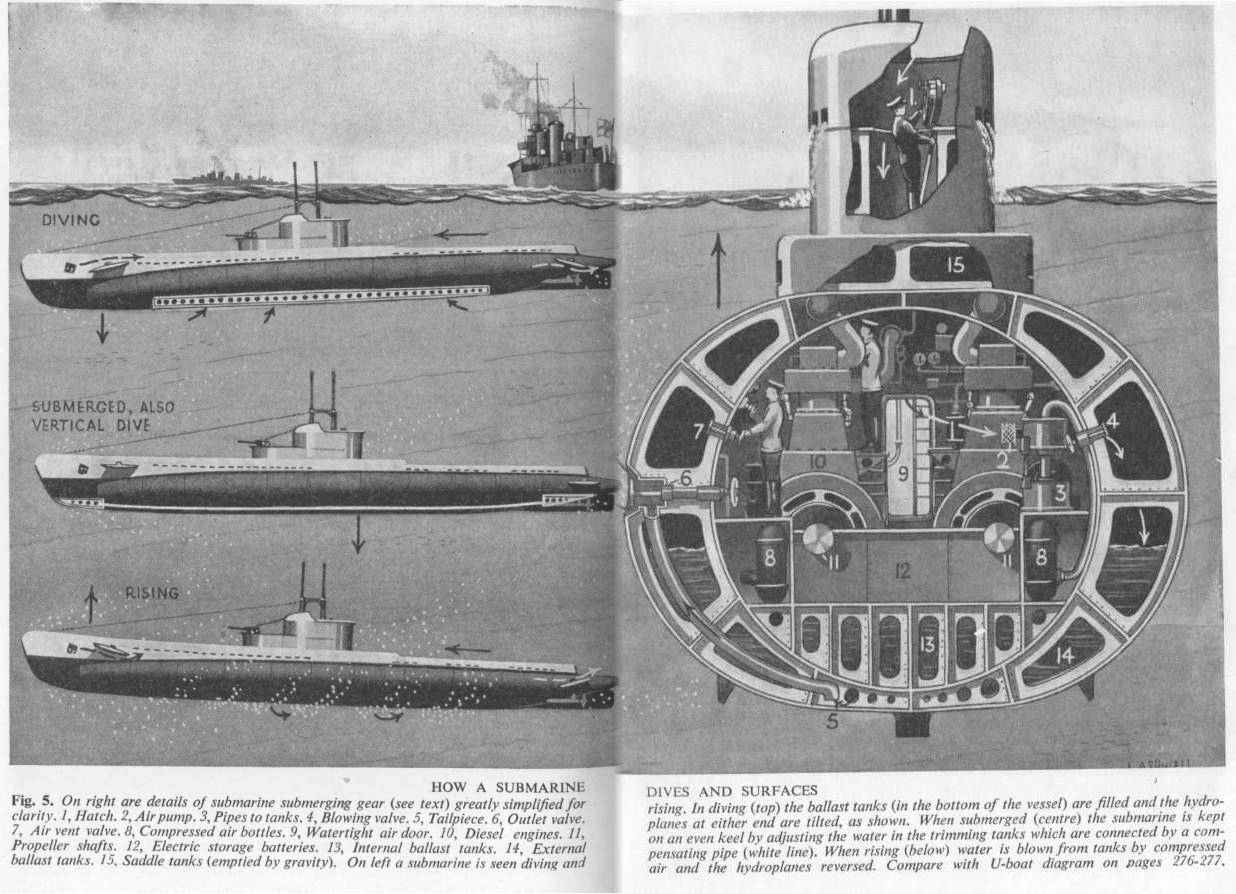 hight resolution of how a submarine dives
