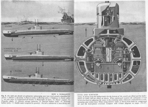 small resolution of how a submarine dives