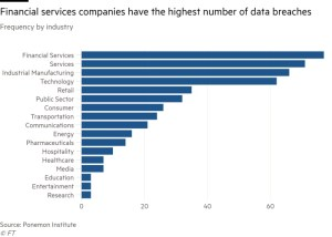 number cyber data breaches by company type