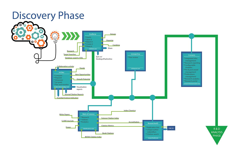 web application process flow diagram 1996 dodge neon radio wiring the big idea architect john gnotek interactive ux designer