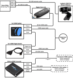 wiring diagram for the livestream [ 2152 x 2242 Pixel ]