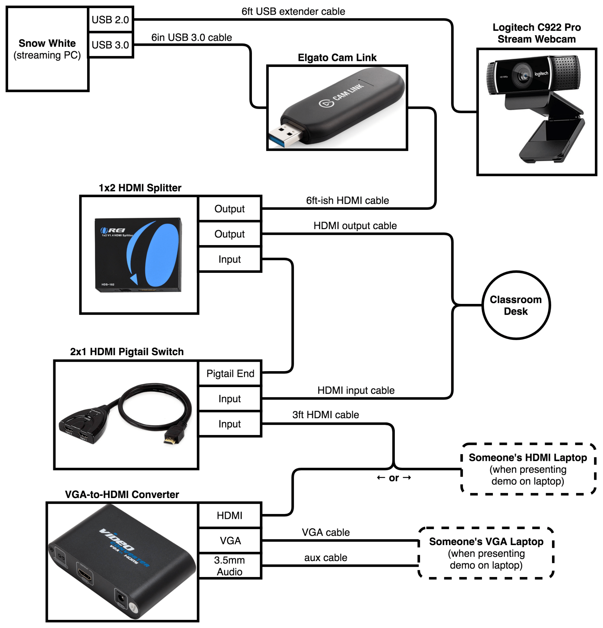 hight resolution of wiring diagram for the livestream