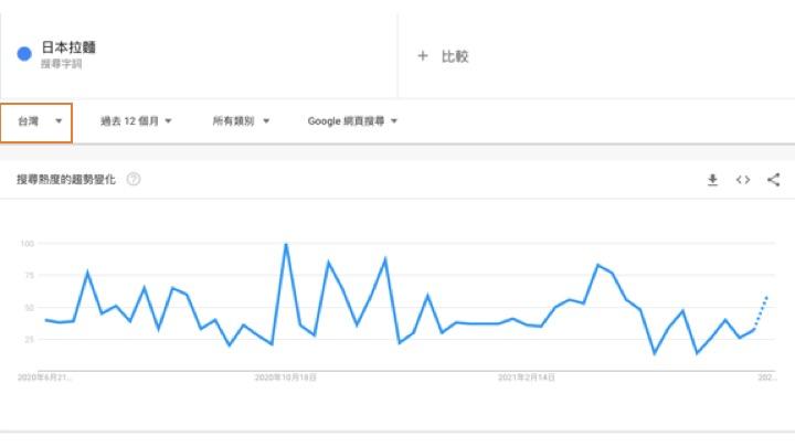 Google Trends 操作竅門5