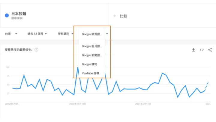 Google Trends 操作竅門6